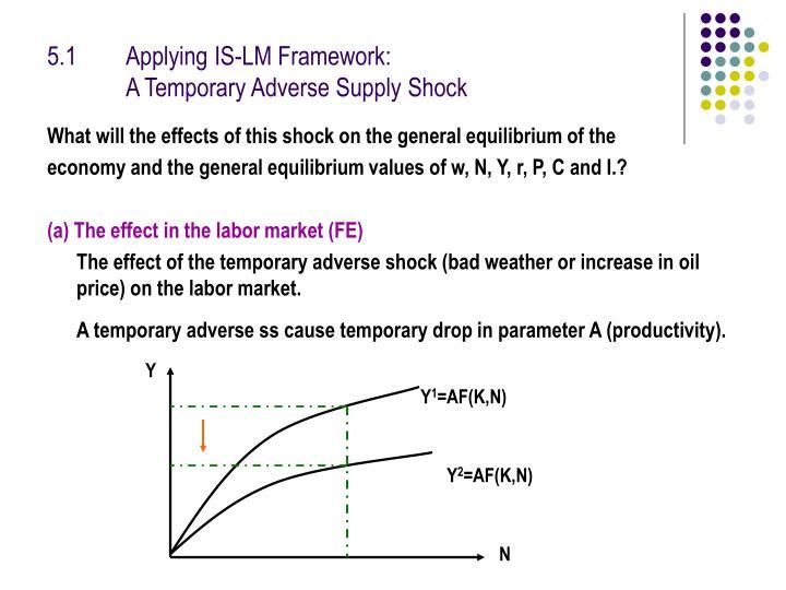 5.1 Applying IS-LM Framework: