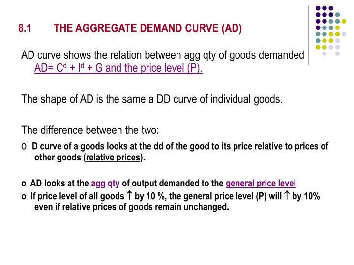 8.1THE AGGREGATE DEMAND CURVE (AD)