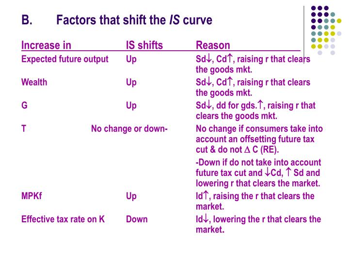 B.Factors that shift the