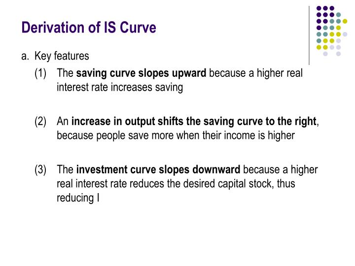 Derivation of IS Curve