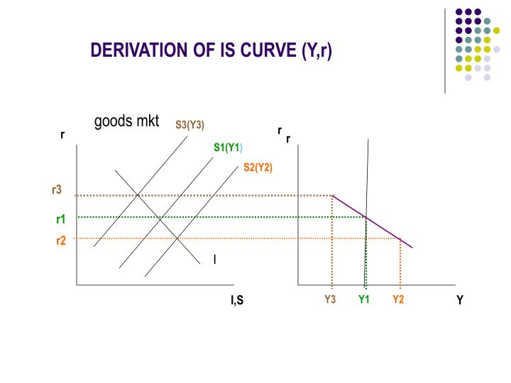 DERIVATION OF IS CURVE (Y,r)