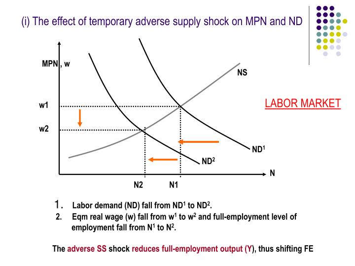 (i) The effect of temporary adverse supply shock on MPN and ND