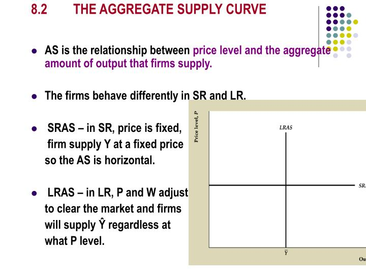 8.2 THE AGGREGATE SUPPLY CURVE