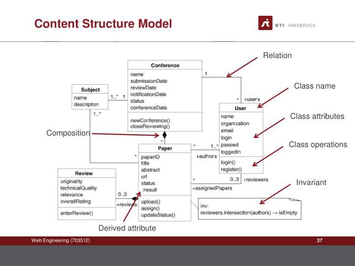 Content Structure Model