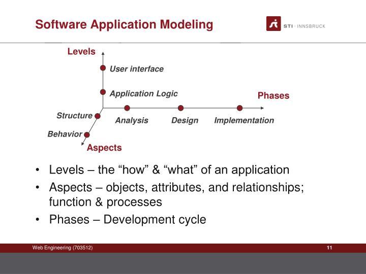 Software Application Modeling