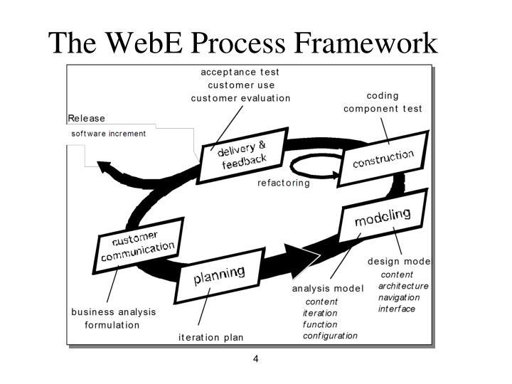 The WebE Process Framework