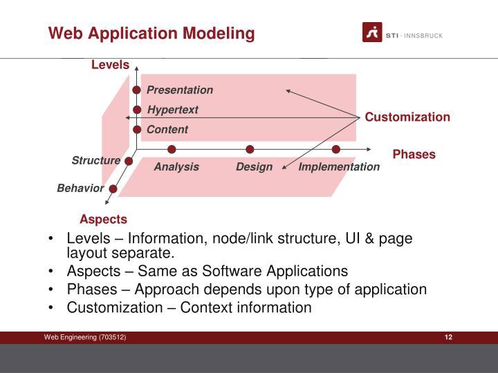 Web Application Modeling
