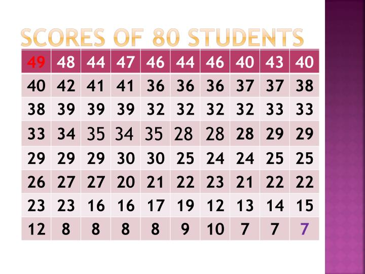 Scores of 80 students
