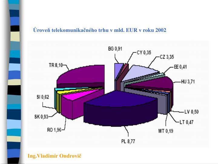 Úroveň telekomunikačného trhu vmld. EUR vroku 2002