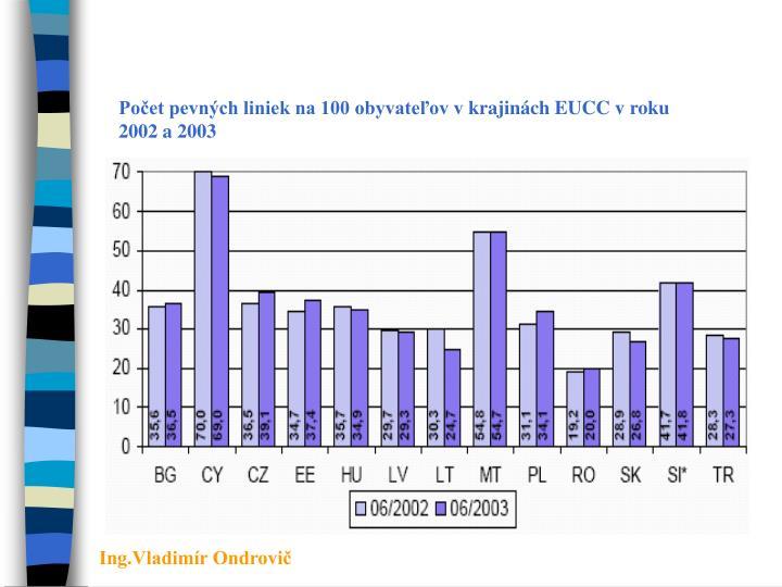 Počet pevných liniek na 100 obyvateľov vkrajinách EUCC vroku 2002 a 2003