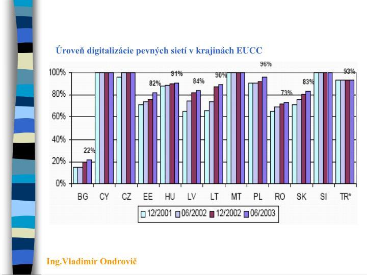 Úroveň digitalizácie pevných sietí vkrajinách EUCC