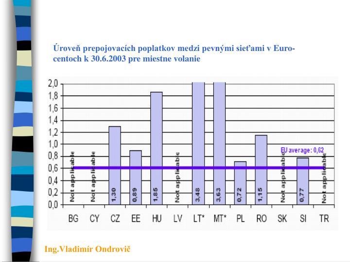 Úroveň prepojovacích poplatkov medzi pevnými sieťami vEuro-centoch k30.6.2003 pre miestne volanie