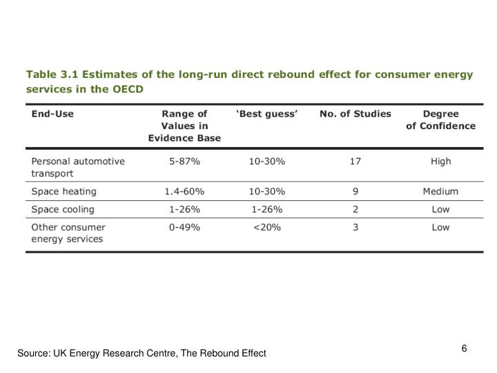 Source: UK Energy Research Centre, The Rebound Effect
