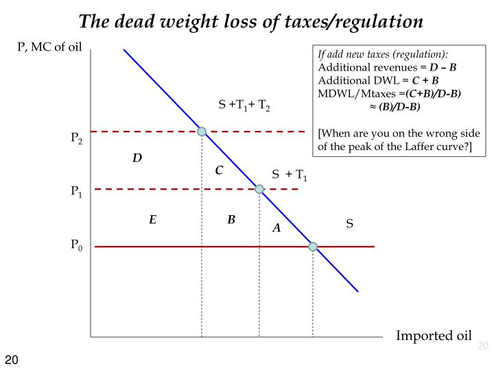 The dead weight loss of taxes/regulation