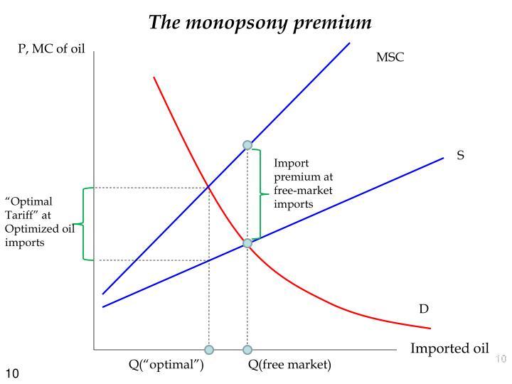 The monopsony premium