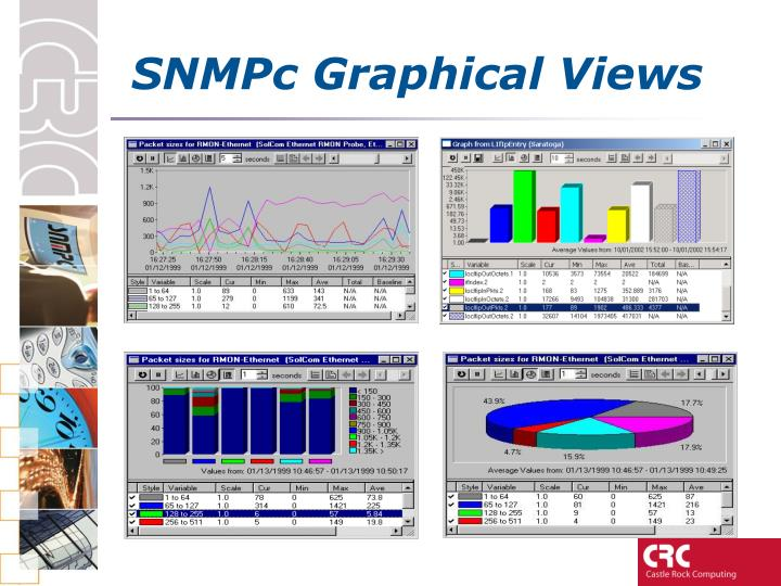 SNMPc Graphical Views
