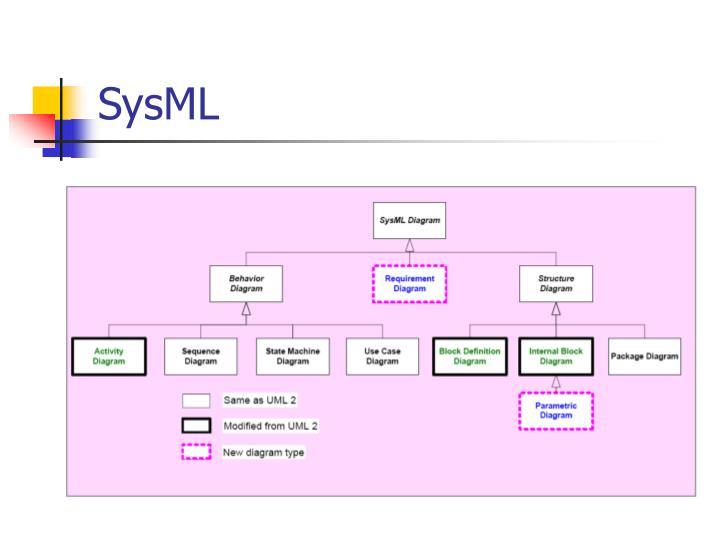 SysML