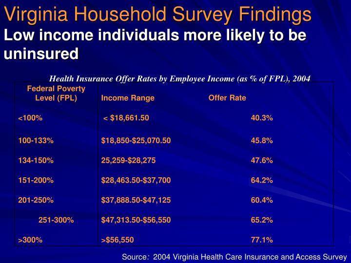 Virginia Household Survey Findings