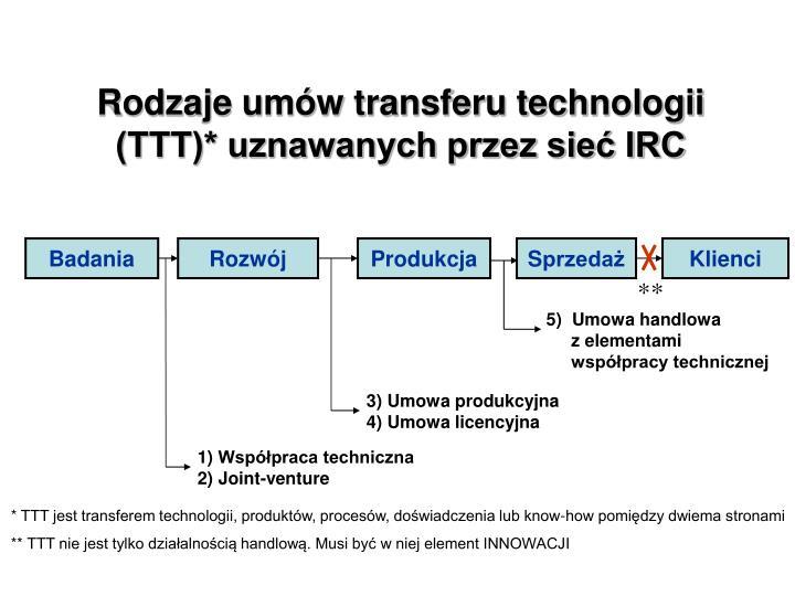 Rodzaje umów transferu technologii (TTT)* uznawanych przez sieć IRC