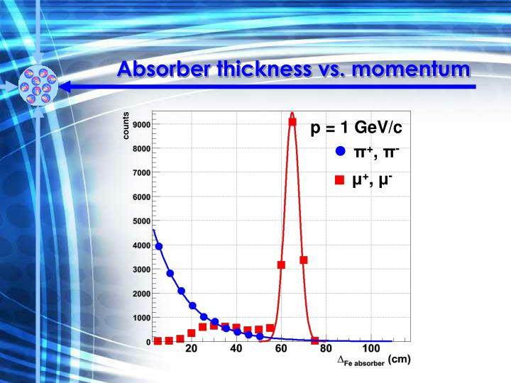 Absorber thickness vs. momentum