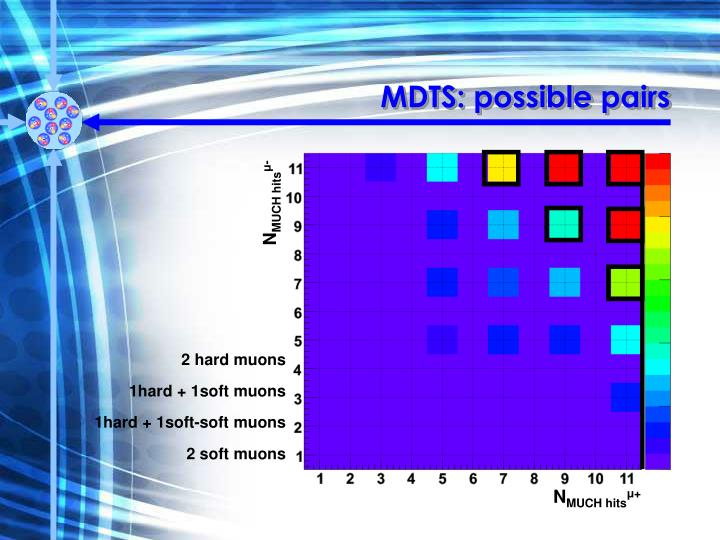 MDTS: possible pairs