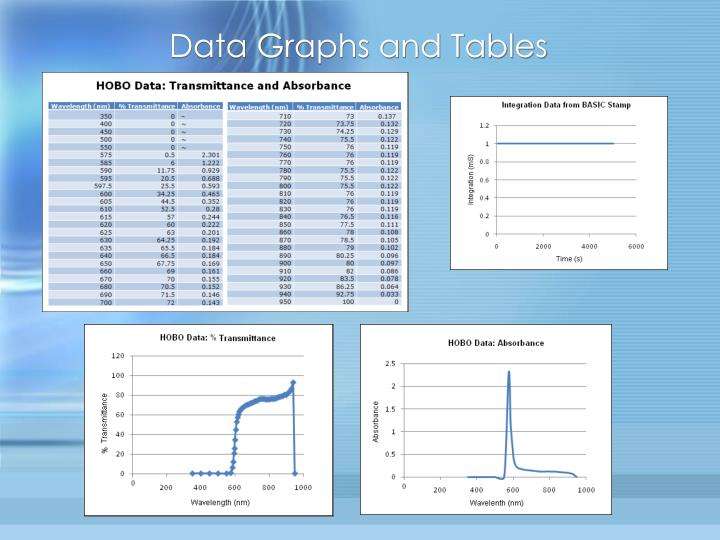 Data Graphs and Tables