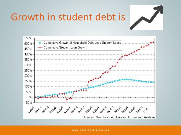 Growth in student debt is