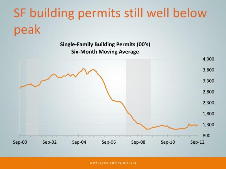 SF building permits still well below peak