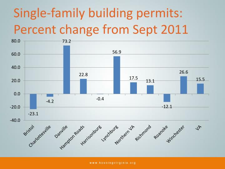 Single-family building permits: Percent change from Sept 2011