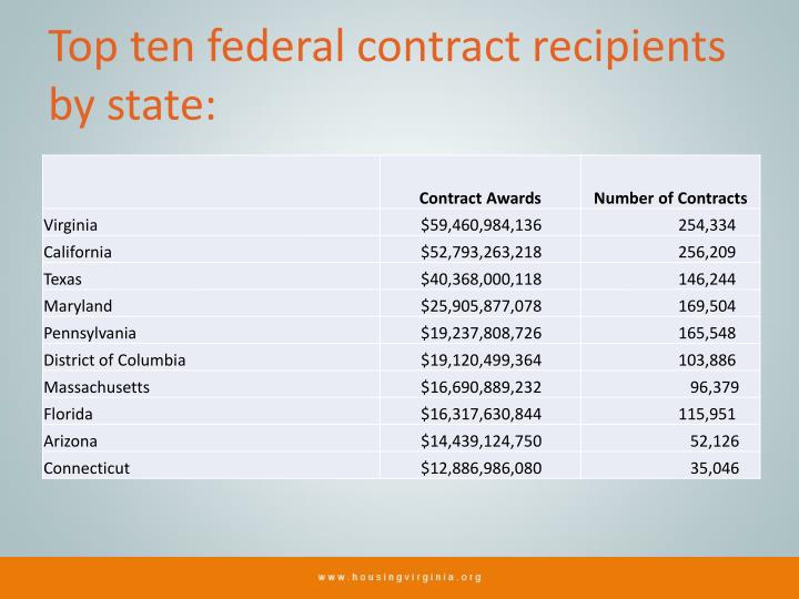 Top ten federal contract recipients by state: