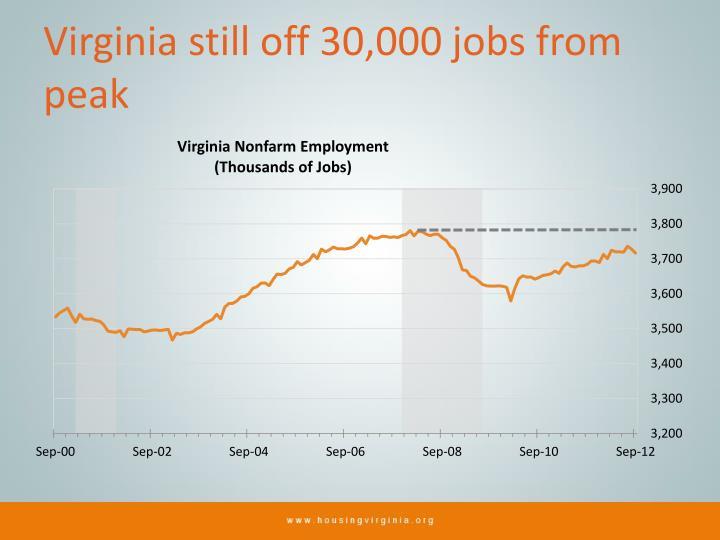 Virginia still off 30,000 jobs from peak