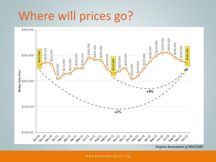 Where will prices go?