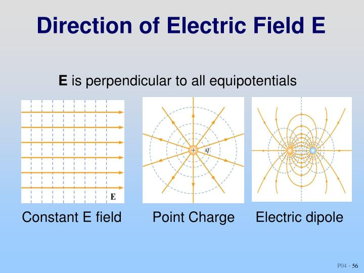 Direction of Electric Field E