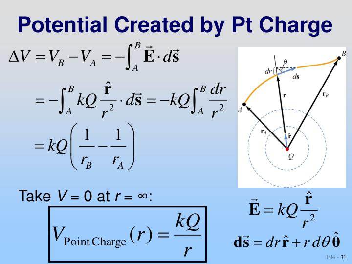 Potential Created by Pt Charge