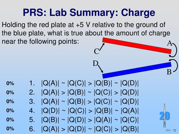 PRS: Lab Summary: Charge