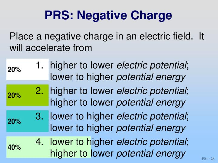 PRS: Negative Charge