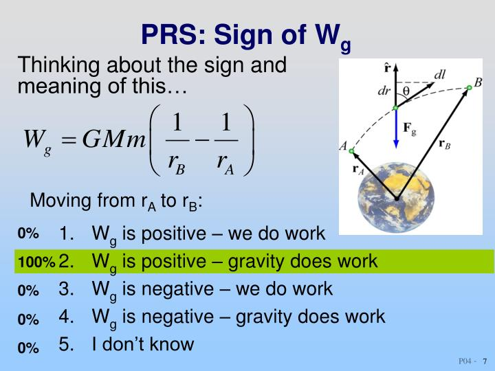 PRS: Sign of W