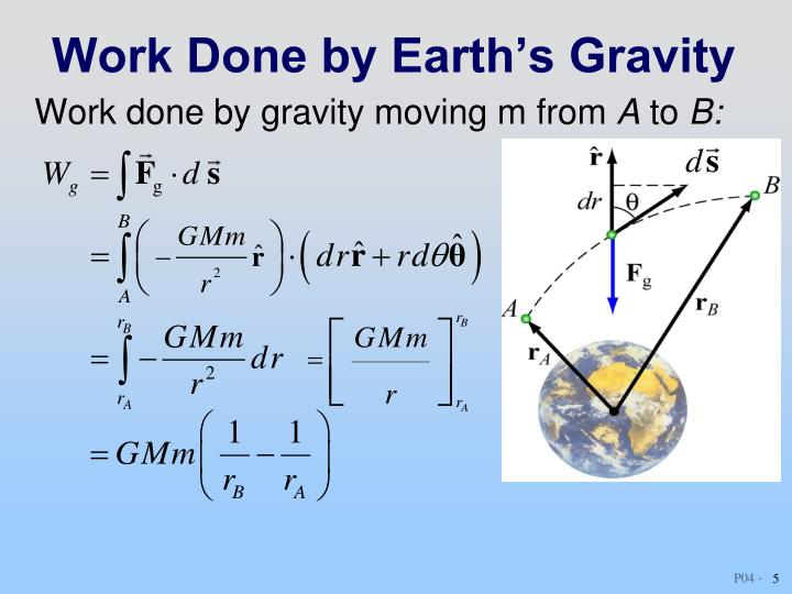 Work done by gravity moving m from