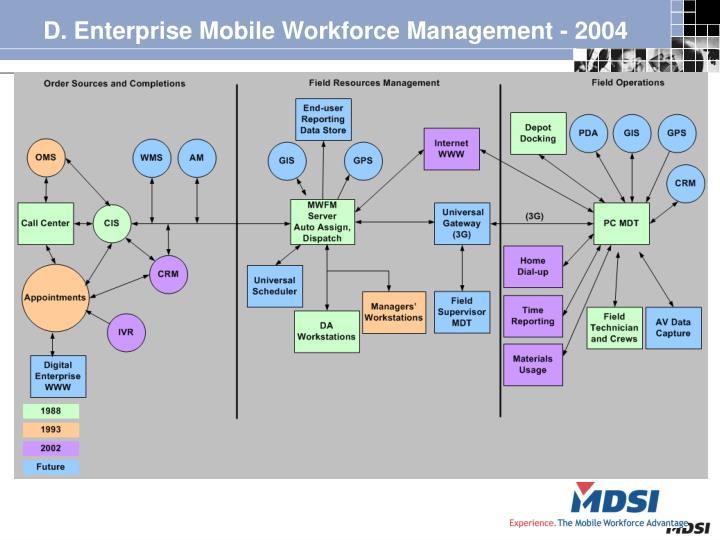 D. Enterprise Mobile Workforce Management - 2004