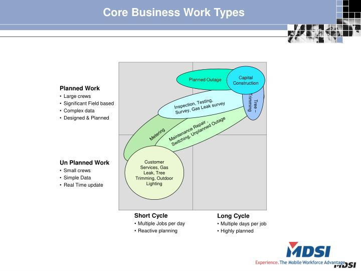 Core Business Work Types