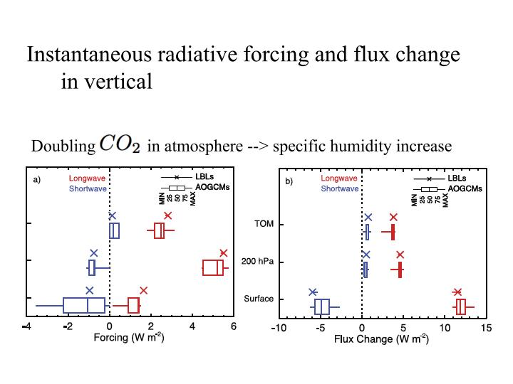 Instantaneous radiative forcing and flux change