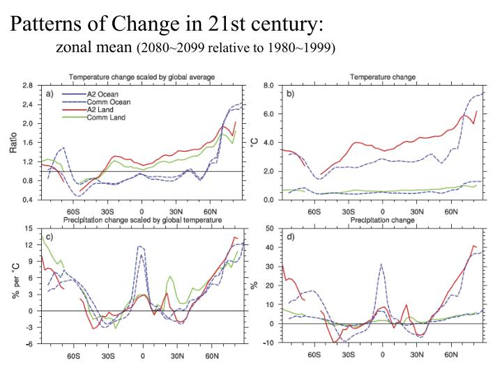 Patterns of Change in 21st century: