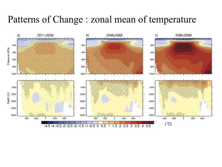 Patterns of Change : zonal mean of temperature