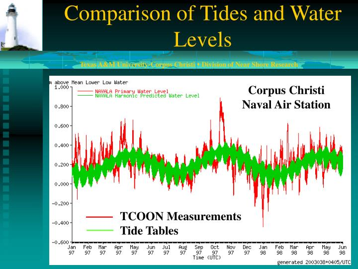 Comparison of Tides and Water Levels