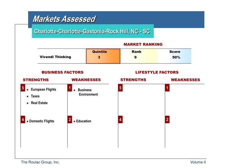 Markets Assessed