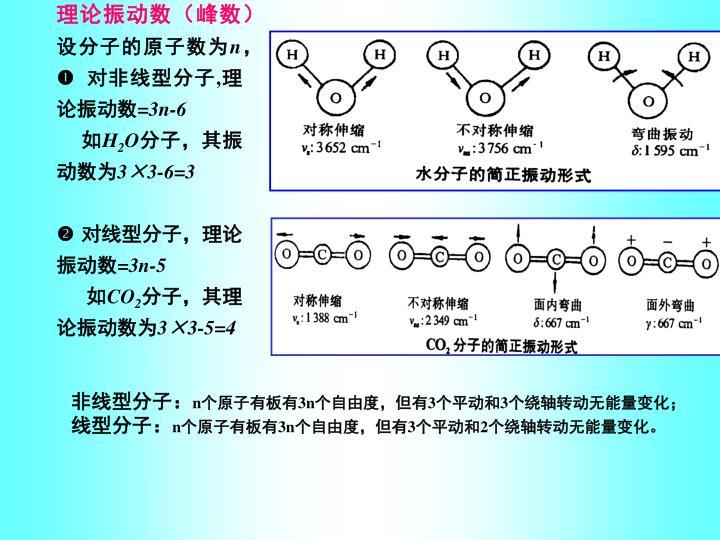理论振动数(峰数)