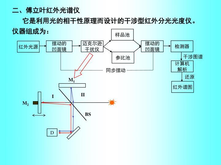 二、傅立叶红外光谱仪