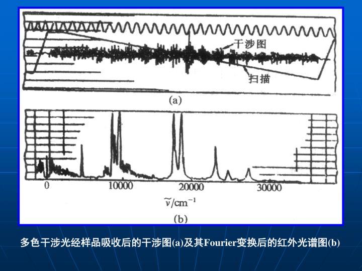 多色干涉光经样品吸收后的干涉图