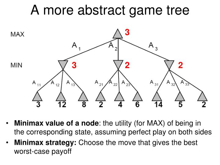 A more abstract game tree