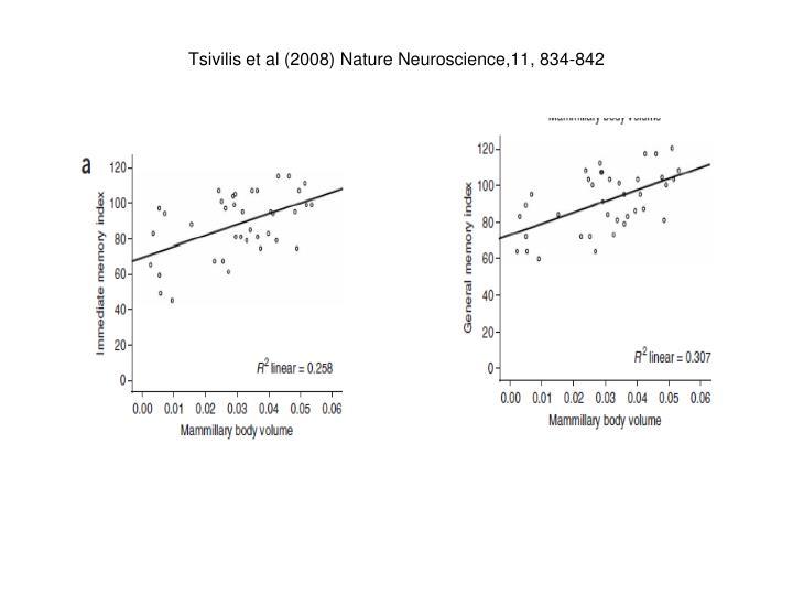Tsivilis et al (2008) Nature Neuroscience,11, 834-842